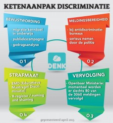 ketenaanpak discriminatie beweging denk